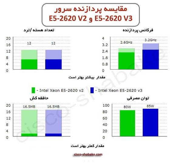 مقایسه E5-2620 V3 و E5-2620 V2
