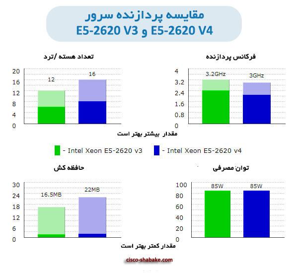 تفاوت سی پی یو E5-2620 V4 و E5-2620 V3