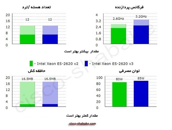 مقایسه سی پی یو 2620v3 و 2620v2